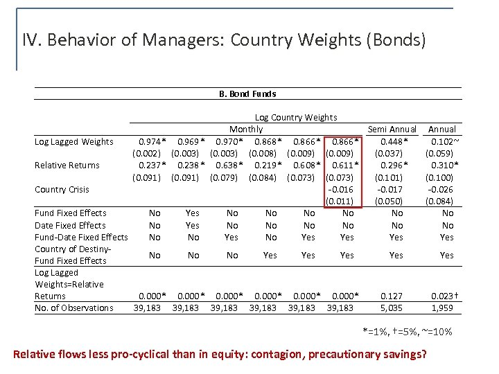 IV. Behavior of Managers: Country Weights (Bonds) B. Bond Funds Log Country Weights Monthly