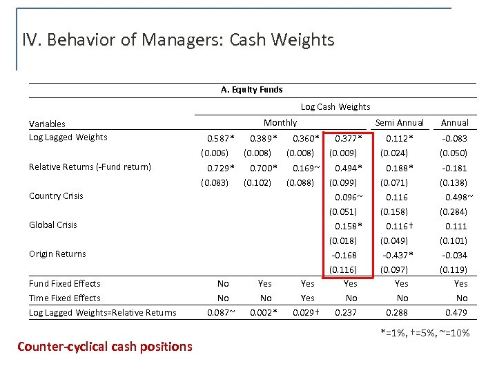 IV. Behavior of Managers: Cash Weights A. Equity Funds Log Cash Weights Variables Log