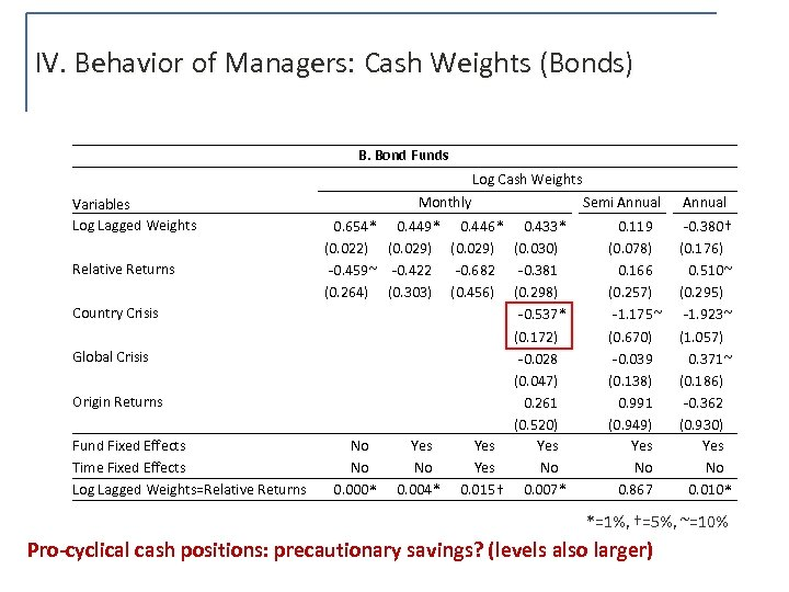 IV. Behavior of Managers: Cash Weights (Bonds) B. Bond Funds Log Cash Weights Variables