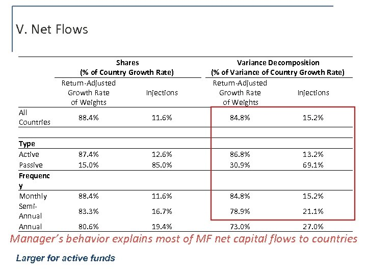 V. Net Flows All Countries Type Active Passive Frequenc y Monthly Semi. Annual Shares
