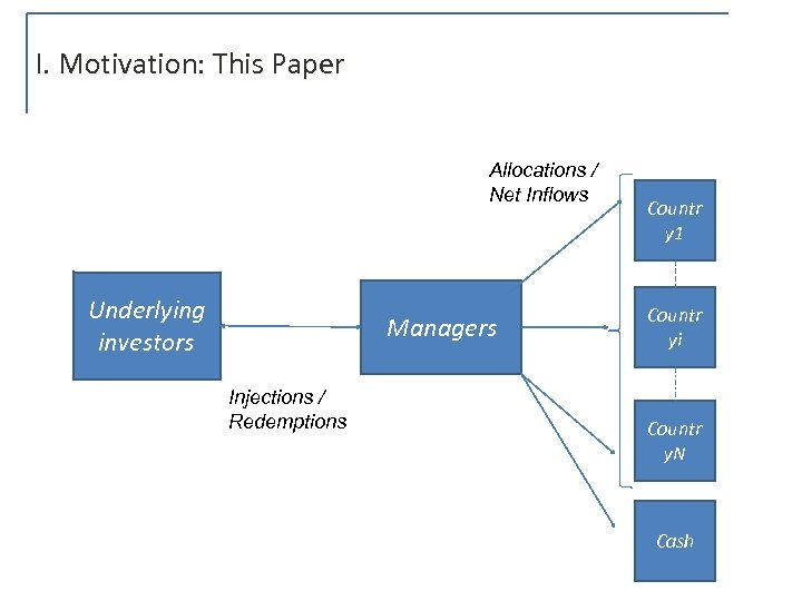 I. Motivation: This Paper Allocations / Net Inflows Underlying investors Managers Injections / Redemptions