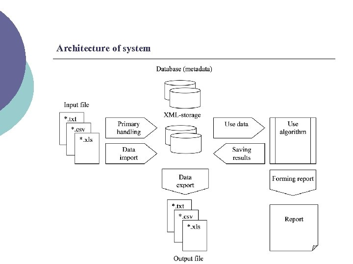 Architecture of system