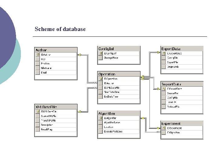 Scheme of database