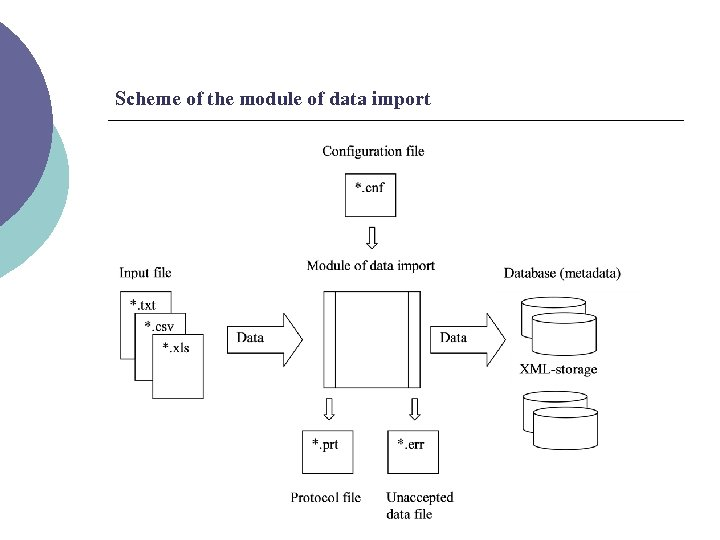 Scheme of the module of data import