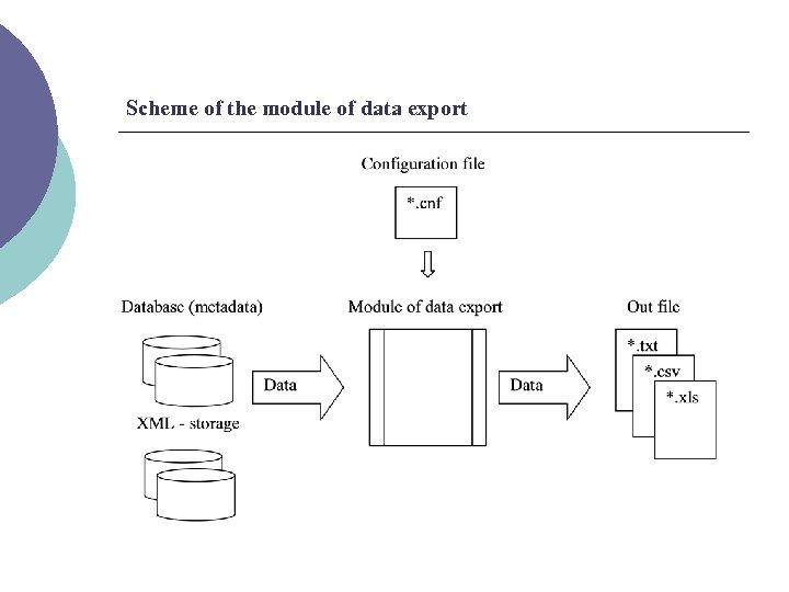 Scheme of the module of data export