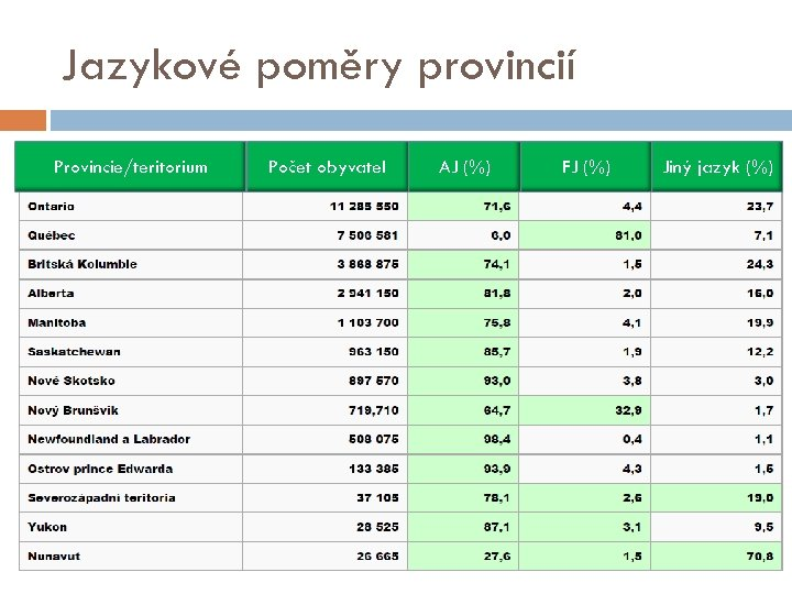 Jazykové poměry provincií Provincie/teritorium Počet obyvatel AJ (%) FJ (%) Jiný jazyk (%)