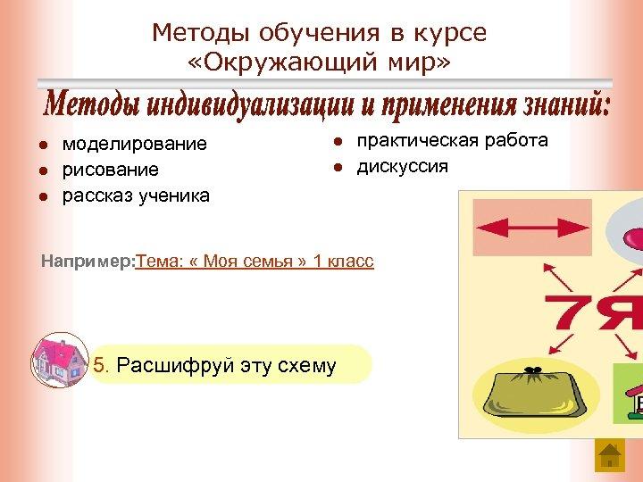 Методы обучения в курсе «Окружающий мир» l l l моделирование рисование рассказ ученика l