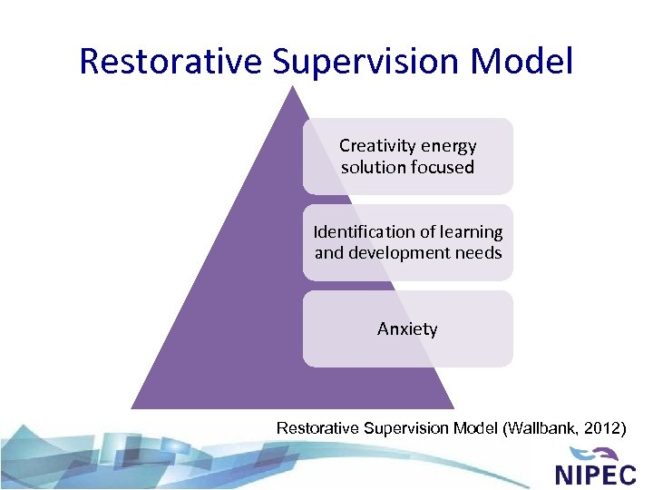 Restorative Supervision Model Creativity energy solution focused Identification of learning and development needs Anxiety
