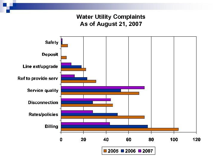 Water Utility Complaints As of August 21, 2007