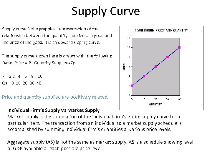 Supply Curve Supply curve is the graphical representation of the relationship between the quantity