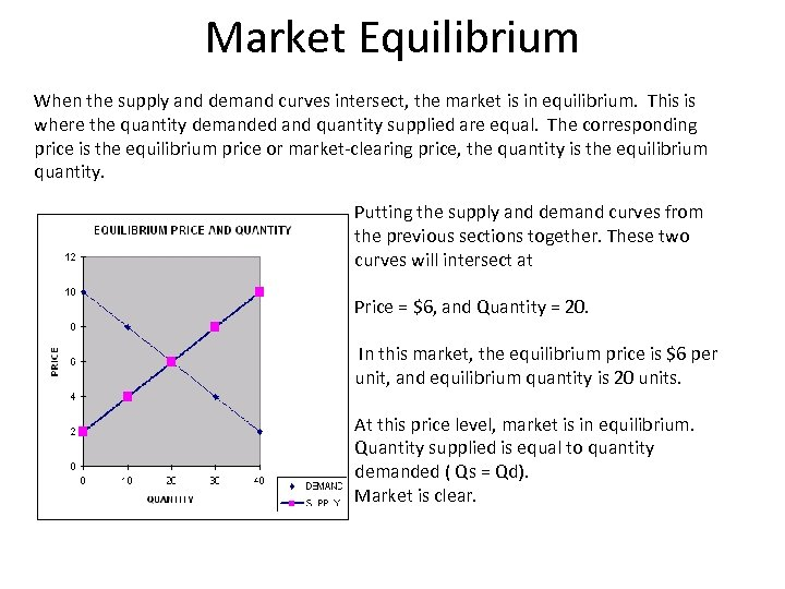 Market Equilibrium When the supply and demand curves intersect, the market is in equilibrium.