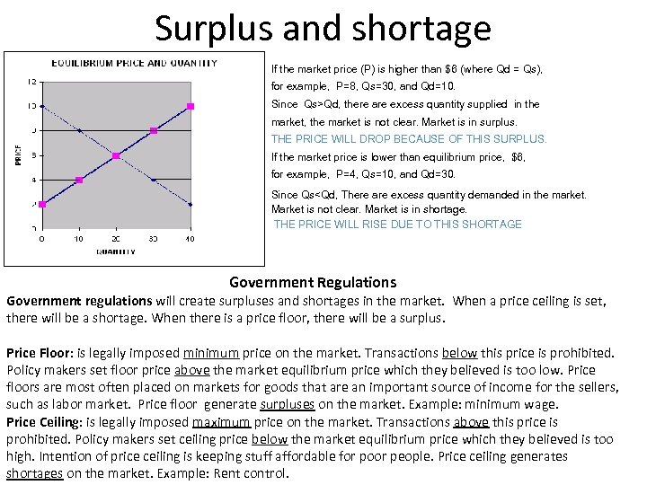 Surplus and shortage If the market price (P) is higher than $6 (where Qd