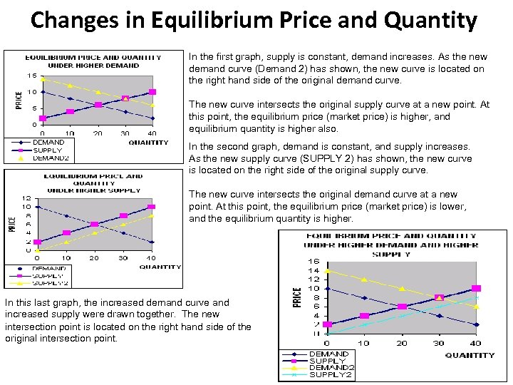 Changes in Equilibrium Price and Quantity In the first graph, supply is constant, demand