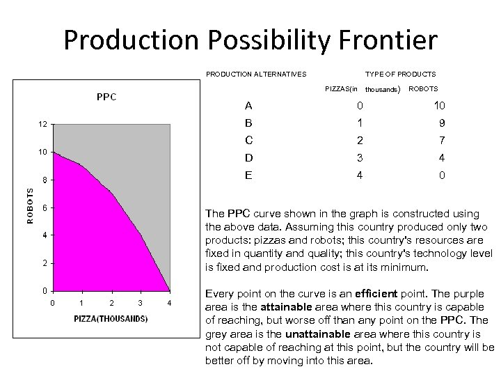 Production Possibility Frontier PRODUCTION ALTERNATIVES TYPE OF PRODUCTS PIZZAS(in thousands) ROBOTS A 0 10