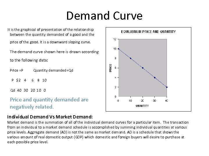 Demand Curve It is the graphical of presentation of the relationship between the quantity