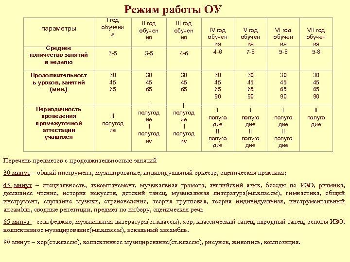 Режим работы ОУ параметры I год обучени я Среднее количество занятий в неделю Продолжительност