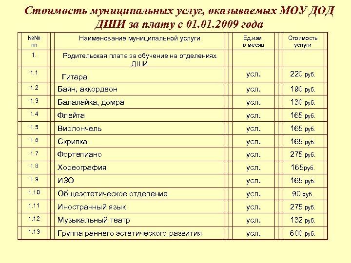 Стоимость муниципальных услуг, оказываемых МОУ ДОД ДШИ за плату с 01. 2009 года №№