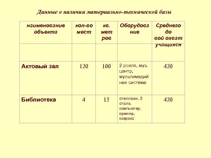 Данные о наличии материально-технической базы наименование объекта кол-во мест кв. мет ров Оборудова ние