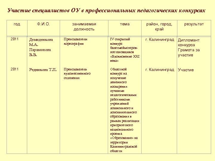Участие специалистов ОУ в профессиональных педагогических конкурсах год Ф. И. О. занимаемая должность тема