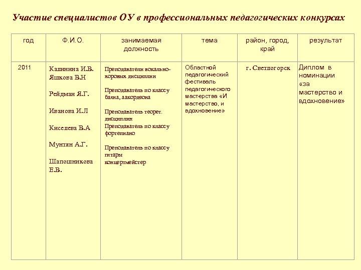 Участие специалистов ОУ в профессиональных педагогических конкурсах год 2011 Ф. И. О. занимаемая должность