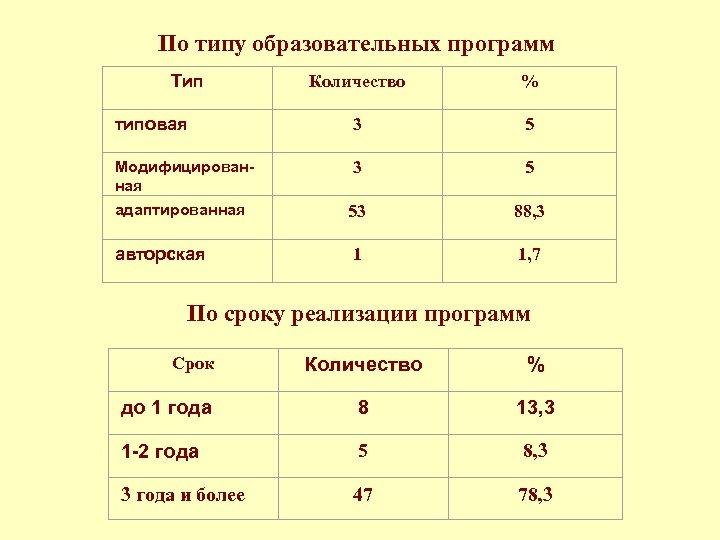 По типу образовательных программ Тип Количество % типовая 3 5 Модифицированная 3 5 адаптированная