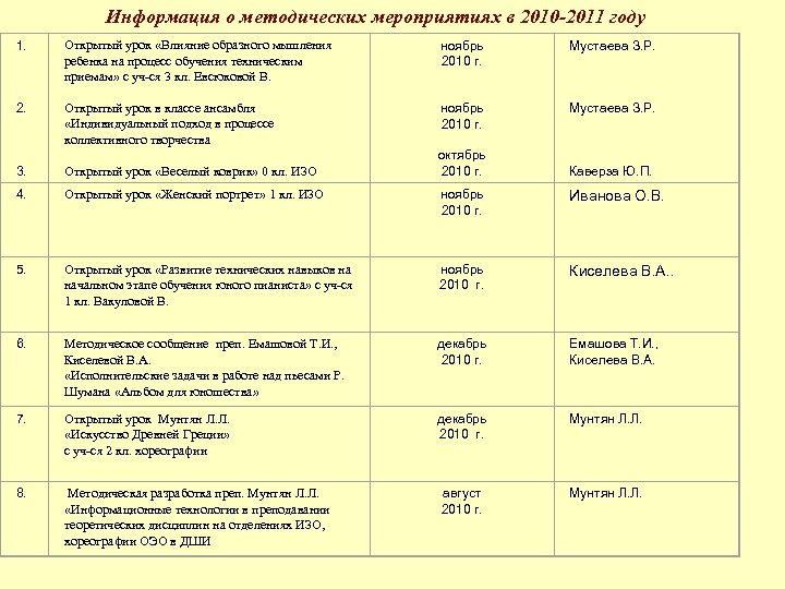 Информация о методических мероприятиях в 2010 -2011 году 1. 2. Открытый урок «Влияние образного