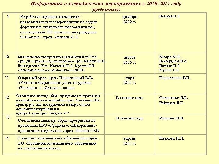 Информация о методических мероприятиях в 2010 -2011 году (продолжение) 9. Разработка сценария внекласснопросветительского мероприятия