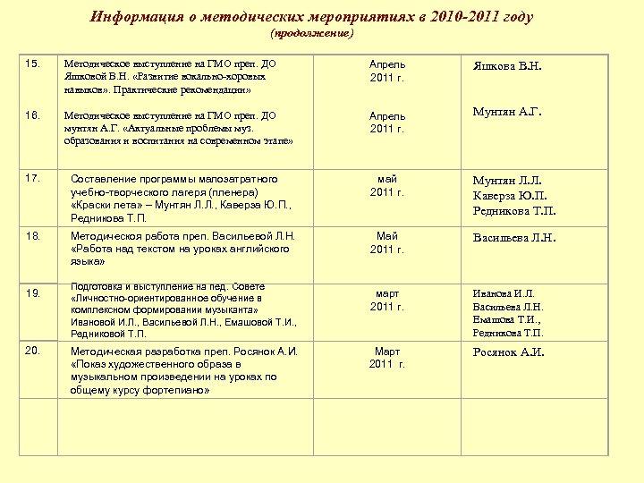 Информация о методических мероприятиях в 2010 -2011 году (продолжение) Методическое выступление на ГМО преп.