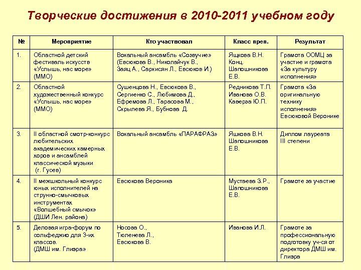Творческие достижения в 2010 -2011 учебном году № Мероприятие Кто участвовал Класс преп. Результат