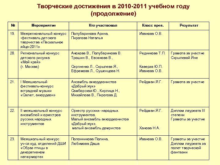 Творческие достижения в 2010 -2011 учебном году (продолжение) № Мероприятие 19. Межрегиональный конкурс -фестиваль