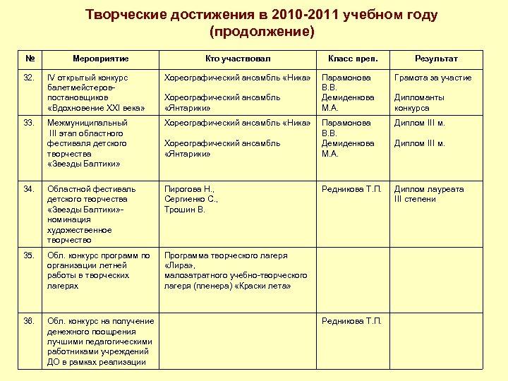 Творческие достижения в 2010 -2011 учебном году (продолжение) № 32. Мероприятие Кто участвовал IV