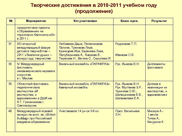 Творческие достижения в 2010 -2011 учебном году (продолжение) № Мероприятие Кто участвовал Класс преп.