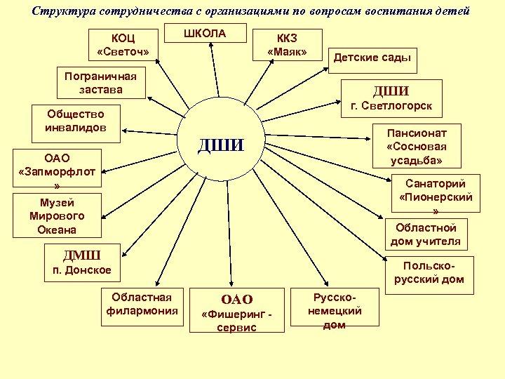 Структура сотрудничества с организациями по вопросам воспитания детей КОЦ «Светоч» ШКОЛА ККЗ «Маяк» Детские