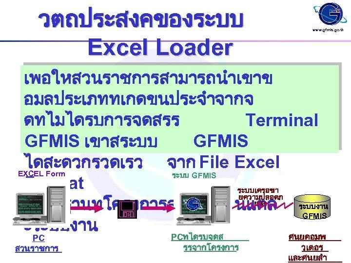 วตถประสงคของระบบ Excel Loader www. gfmis. go. th เพอใหสวนราชการสามารถนำเขาข อมลประเภททเกดขนประจำจากจ ดทไมไดรบการจดสรร Terminal GFMIS เขาสระบบ GFMIS