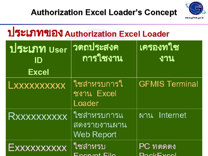 Authorization Excel Loader's Concept www. gfmis. go. th ประเภทของ Authorization Excel Loader เครองทใช ประเภท
