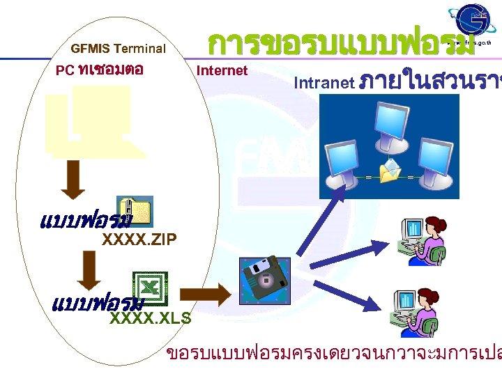 GFMIS Terminal PC ทเชอมตอ การขอรบแบบฟอรม www. gfmis. go. th Internet Intranet ภายในสวนราช แบบฟอรม XXXX.
