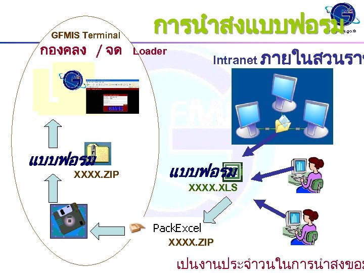 GFMIS Terminal กองคลง / จด แบบฟอรม XXXX. ZIP การนำสงแบบฟอรม www. gfmis. go. th Loader