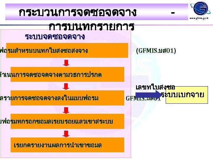 กระบวนการจดซอจดจาง การบนทกรายการ - www. gfmis. go. th ระบบจดซอจดจาง ฟอรมสำหรบบนทกใบสงซอสงจาง (GFMIS. บส 01) ดำเนนการจดซอจดจางตามวธการปรกต เลขทใบสงซอ
