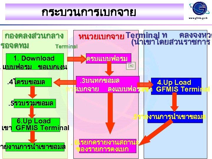 กระบวนการเบกจาย www. gfmis. go. th กองคลงสวนกลาง หนวยเบกจาย Terminal ท คลงจงหวด (นำเขาโดยสวนราชการ หรอจดทม Terminal 1.