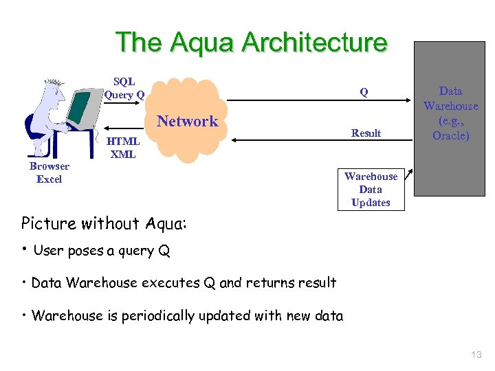 The Aqua Architecture SQL Query Q Q Network Browser Excel HTML XML Result Data