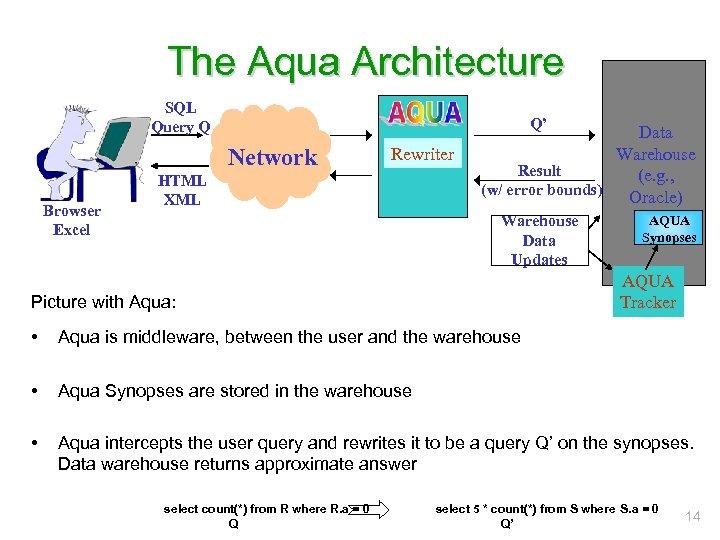 The Aqua Architecture SQL Query Q Q' Network Browser Excel Rewriter HTML XML Data