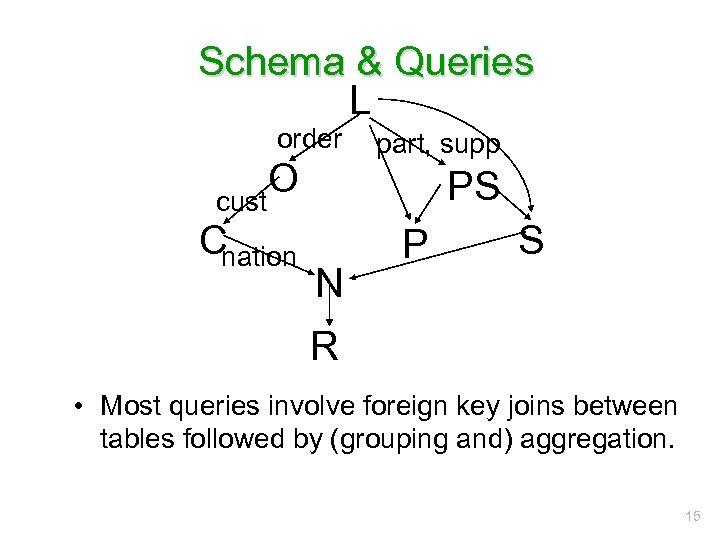 Schema & Queries L order O cust Cnation part, supp PS N P S