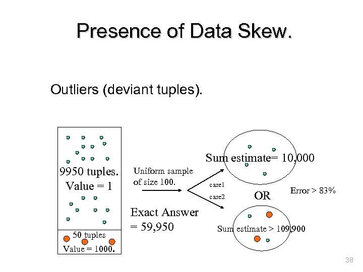 Presence of Data Skew. Outliers (deviant tuples). Sum estimate= 10, 000 9950 tuples. Value