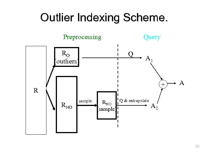 Outlier Indexing Scheme. Preprocessing RO (outliers) Query Q A 1 + R RNO sample