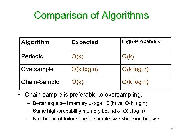 Comparison of Algorithms Algorithm Expected High-Probability Periodic O(k) Oversample O(k log n) Chain-Sample O(k)