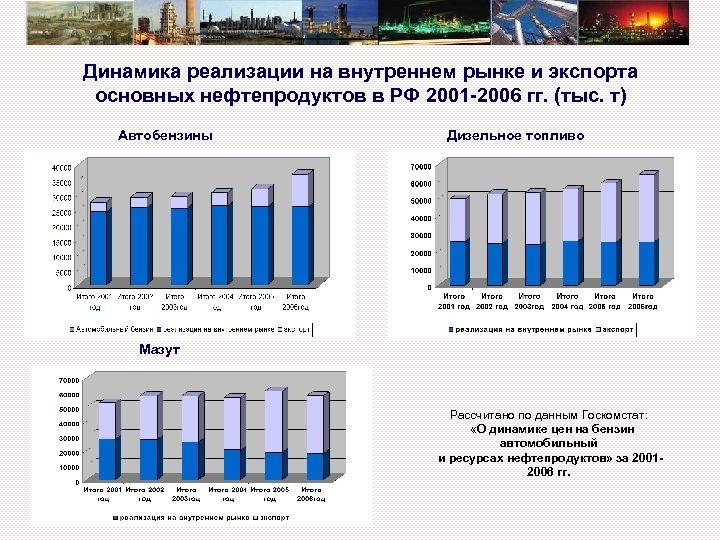Динамика реализации на внутреннем рынке и экспорта основных нефтепродуктов в РФ 2001 -2006 гг.