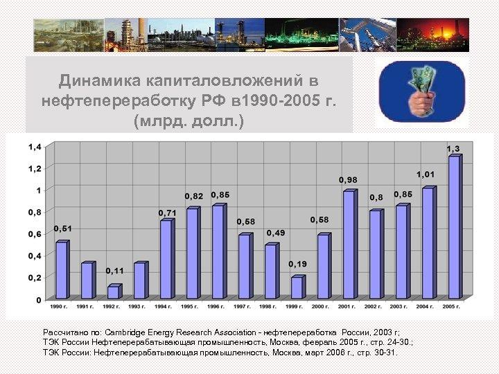 Динамика капиталовложений в нефтепереработку РФ в 1990 -2005 г. (млрд. долл. ) Рассчитано по: