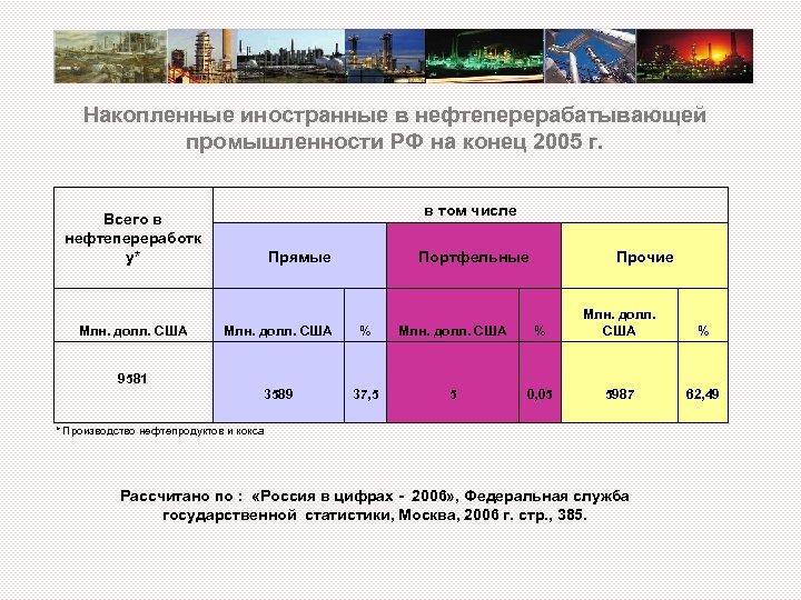 Накопленные иностранные в нефтеперерабатывающей промышленности РФ на конец 2005 г. в том числе Всего
