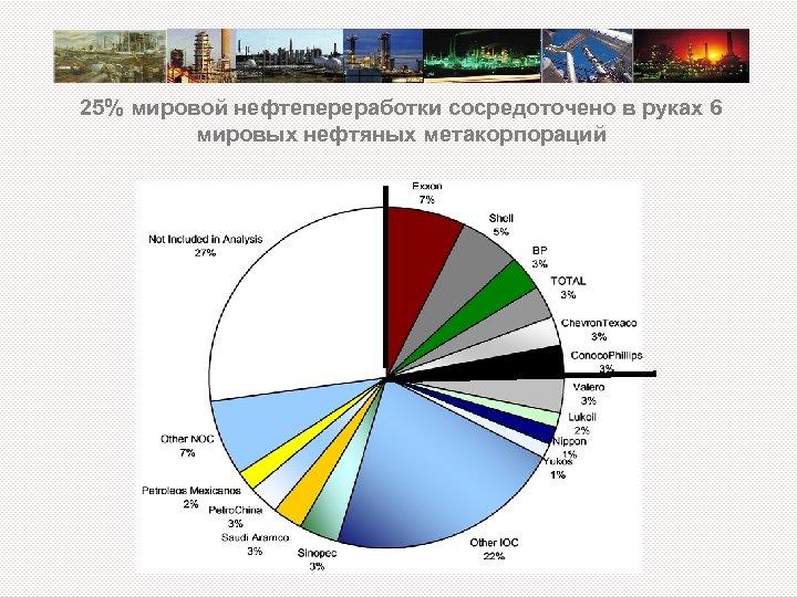 25% мировой нефтепереработки сосредоточено в руках 6 мировых нефтяных метакорпораций