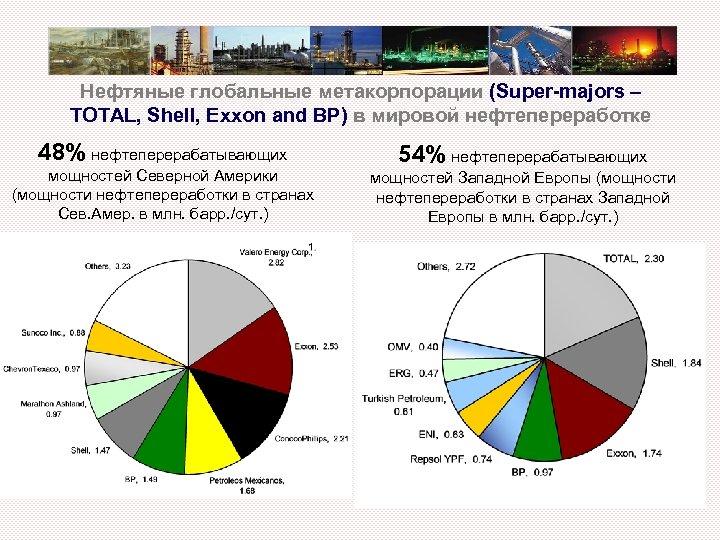 Нефтяные глобальные метакорпорации (Super-majors – TOTAL, Shell, Exxon and BP) в мировой нефтепереработке 48%